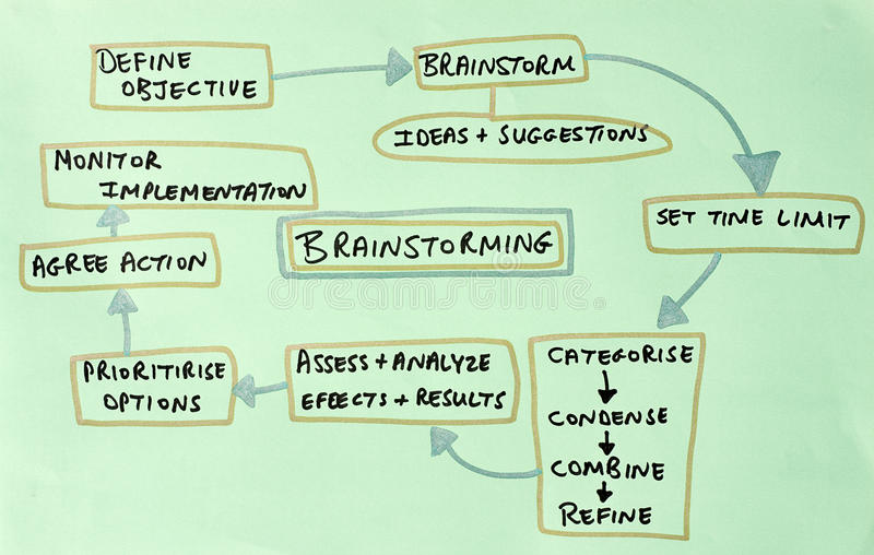 Het diagram van de uitwisseling van ideeën royalty-vrije illustratie