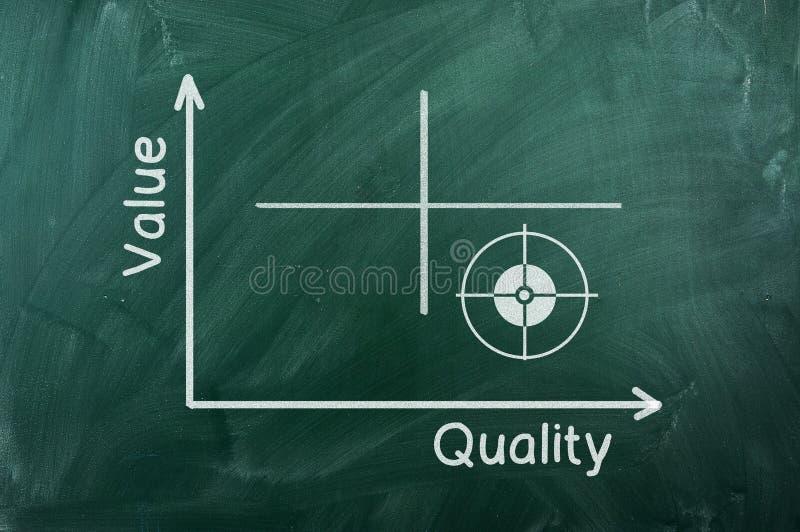 Het diagram van de waardekwaliteit stock foto