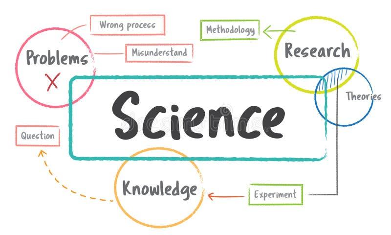 Het diagram van het de studieproces van het schoolonderwijs stock illustratie