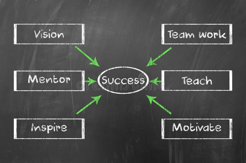 Het diagram van het succes vector illustratie
