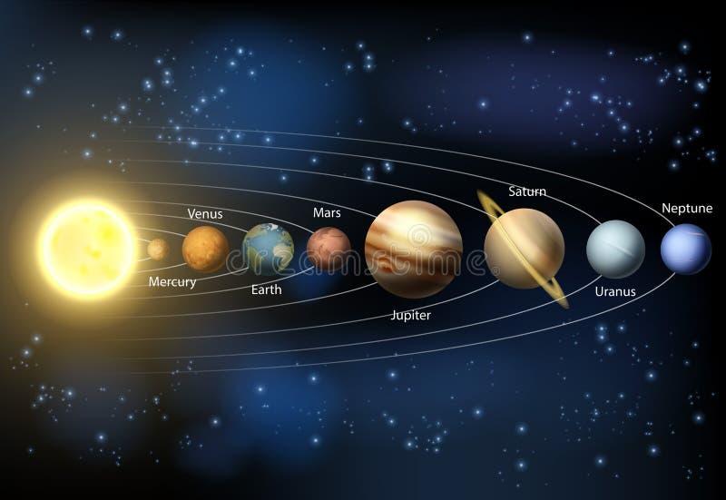 Het diagram van zonnestelselplaneten royalty-vrije illustratie