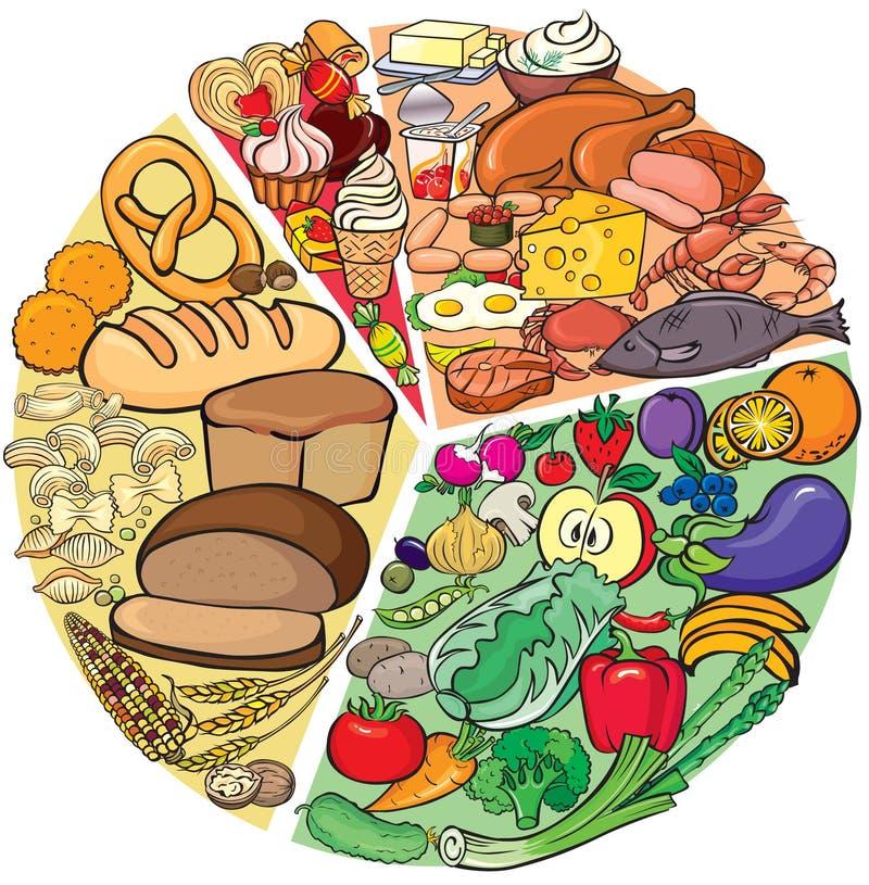 Het Dieet van het proteïne-carbohydraat stock illustratie