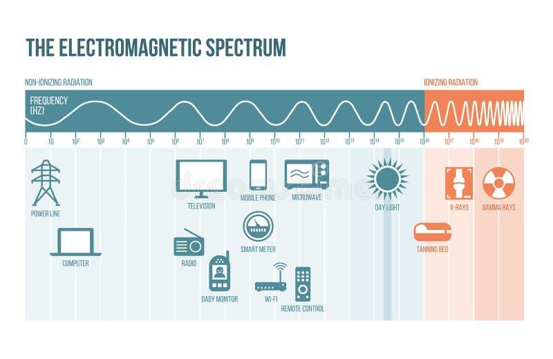 Het elektromagnetische spectrum vector illustratie