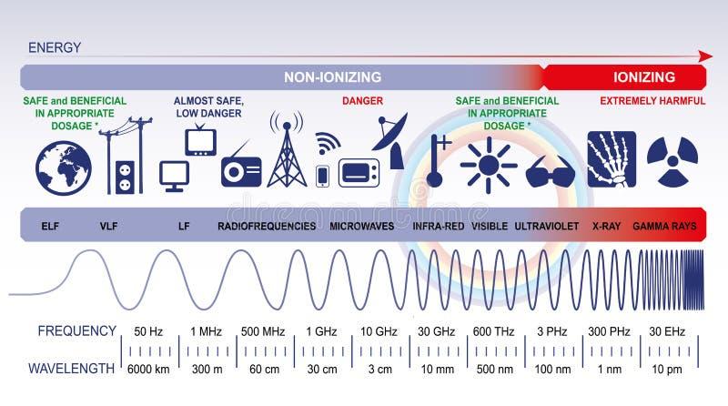 Het elektromagnetische spectrum royalty-vrije illustratie