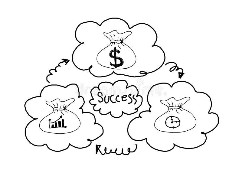 Het geldzak van de handtekening met het conceptenidee van het dollarteken voor zaken stock afbeeldingen