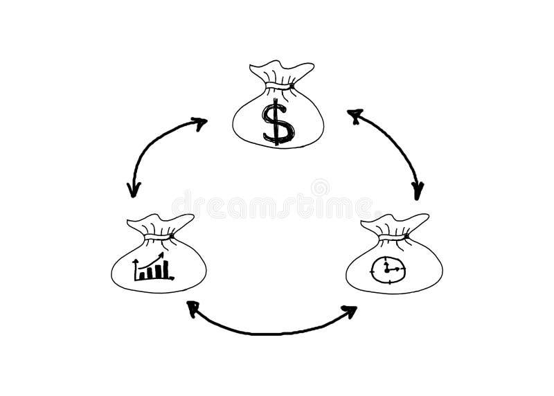 Het geldzak van de handtekening met het conceptenidee van het dollarteken voor zaken stock afbeelding