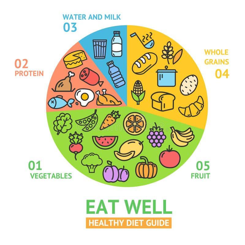 het gezonde concept van het voedseldieet Vector vector illustratie