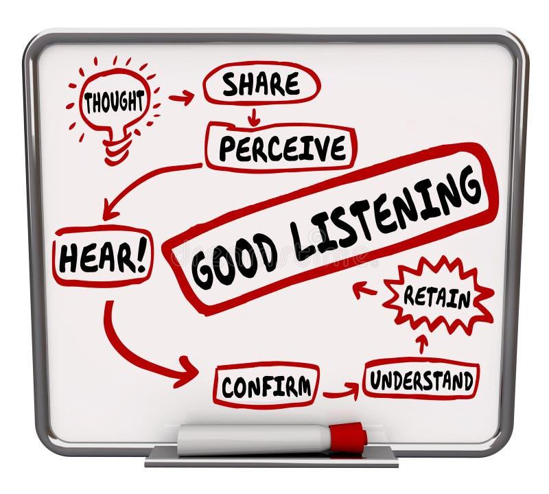 Het goede het Luisteren Stroomschema van het Woordendiagram leert hoe te behouden leert stock illustratie