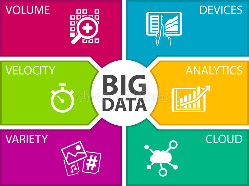 Het grote malplaatje van de gegevensillustratie Pictogrammen voor volume, snelheid, verscheidenheid, aangesloten apparaten vector illustratie