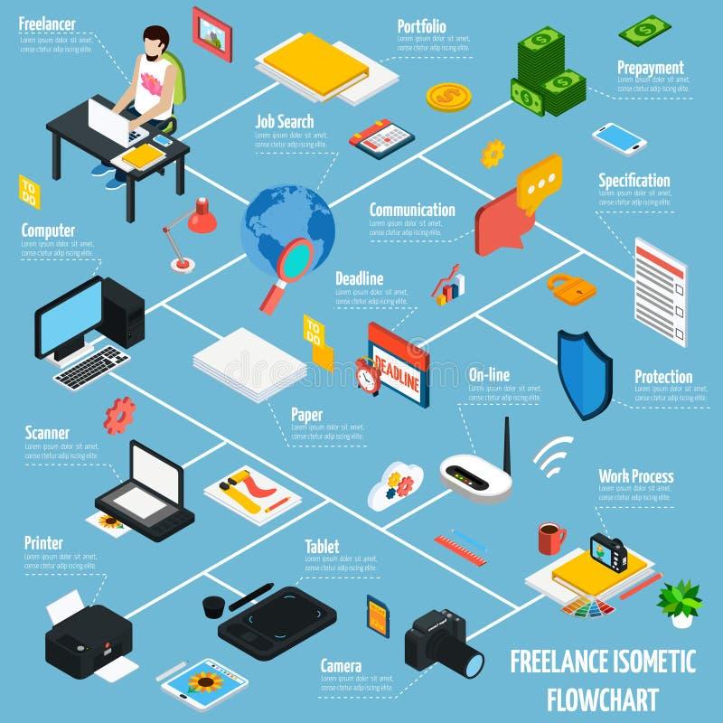 Het Isometrische Stroomschema van Coworkings Freelance Mensen vector illustratie