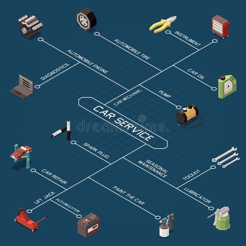 Het Isometrische Stroomschema van de autodienst vector illustratie