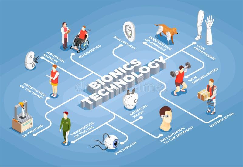 Het Isometrische Stroomschema van de bionicatechnologie stock illustratie