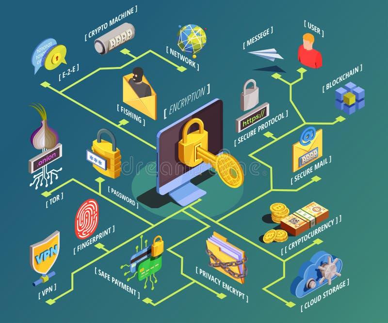 Het Isometrische Stroomschema van de gegevensencryptie royalty-vrije illustratie