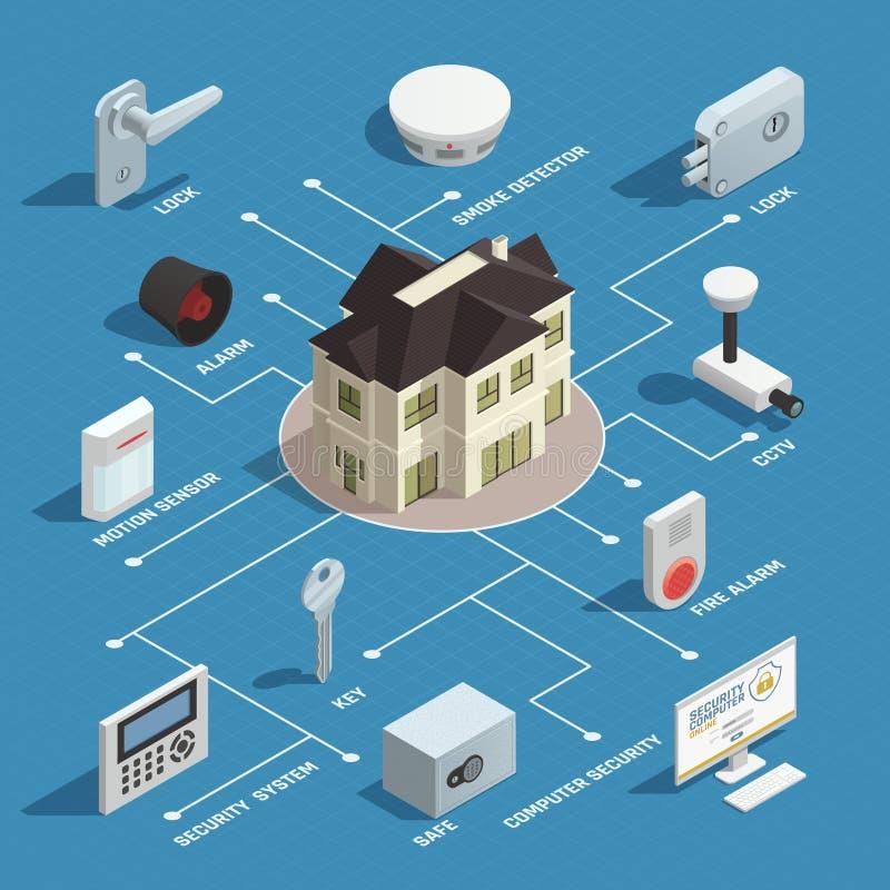 Het Isometrische Stroomschema van de huisveiligheid stock illustratie