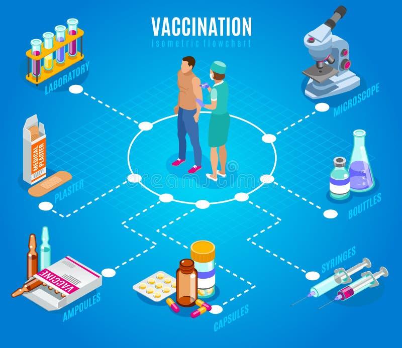 Het Isometrische Stroomschema van de inentingstherapie stock illustratie