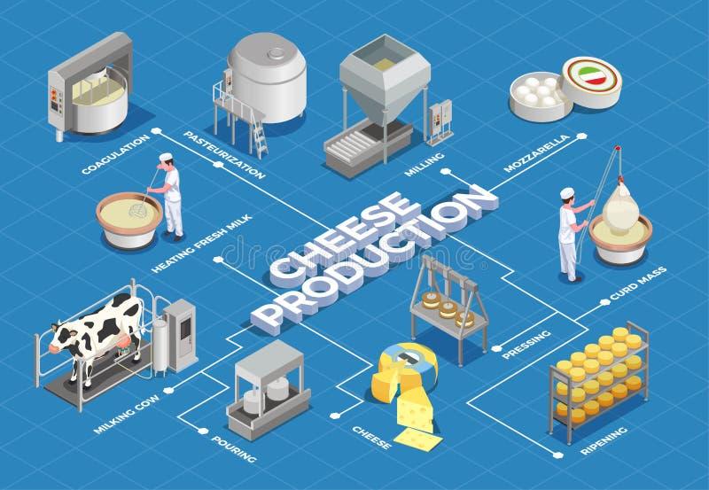 Het Isometrische Stroomschema van de kaasproductie vector illustratie