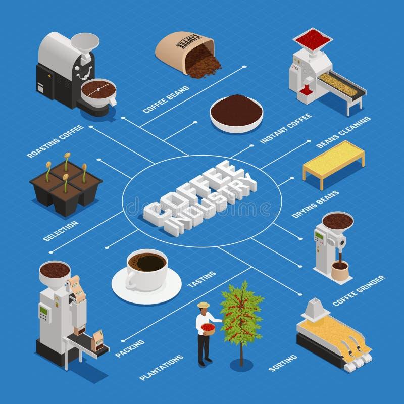 Het isometrische Stroomschema van de Koffieindustrie vector illustratie