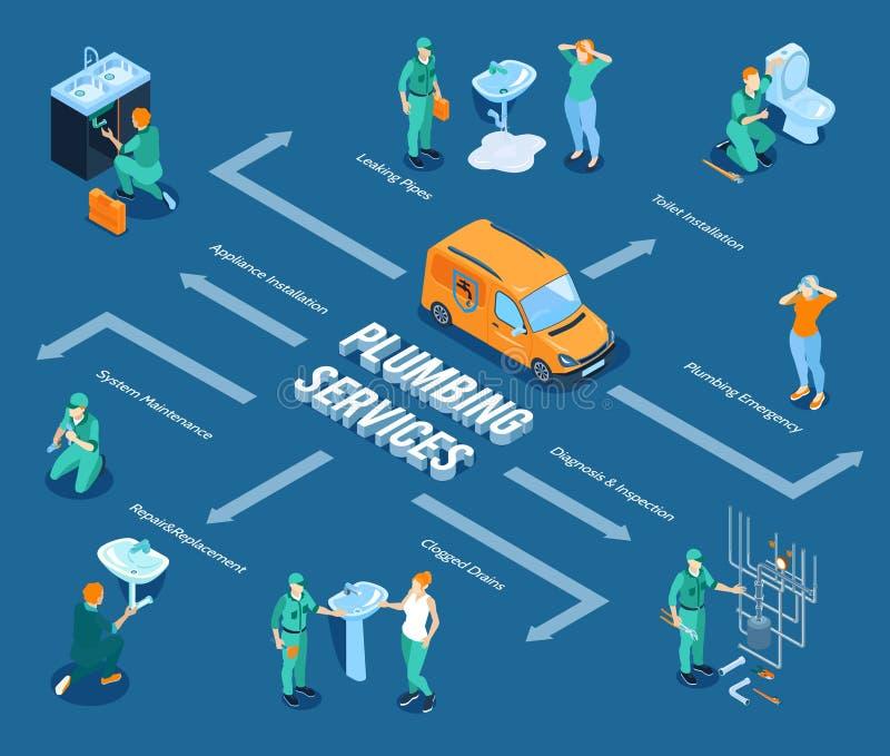 Het Isometrische Stroomschema van de loodgieterswerkdienst vector illustratie