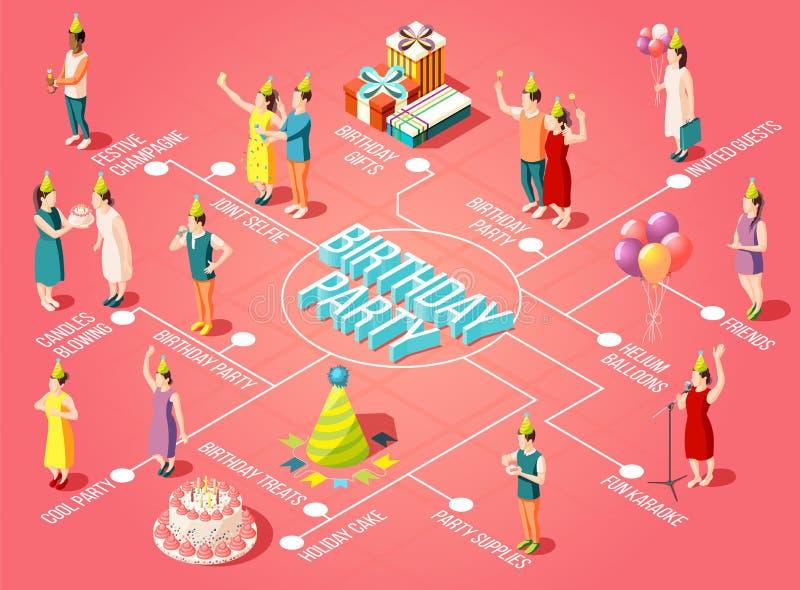 Het Isometrische Stroomschema van de verjaardagspartij royalty-vrije illustratie