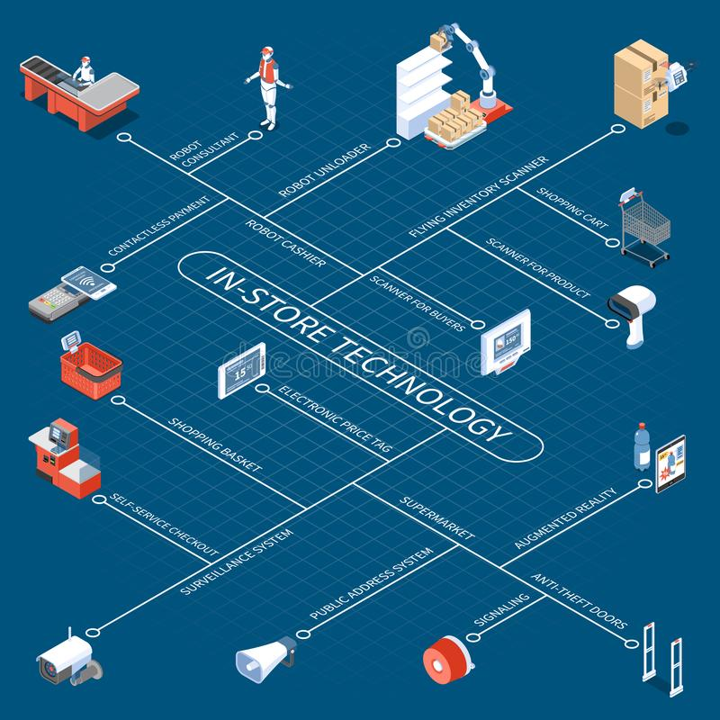 Het Isometrische Stroomschema van de winkeltechnologie royalty-vrije illustratie