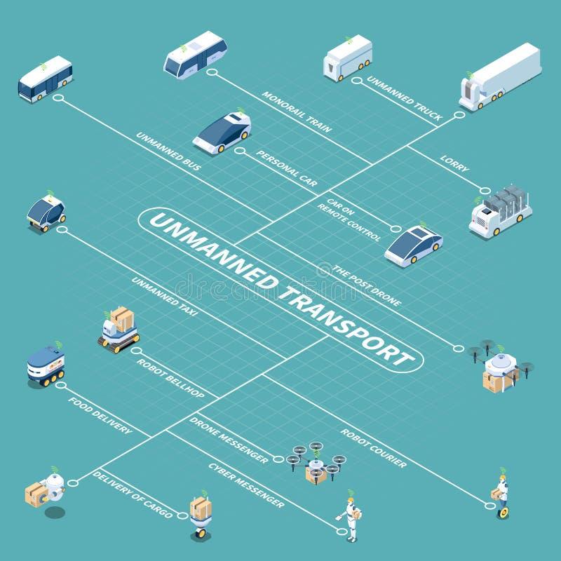 Het Isometrische Stroomschema van Driverlessvoertuigen royalty-vrije illustratie