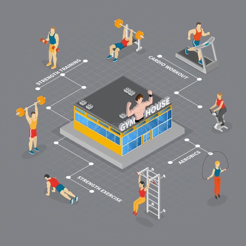 Het Isometrische Stroomschema van het gymnastiekhuis vector illustratie