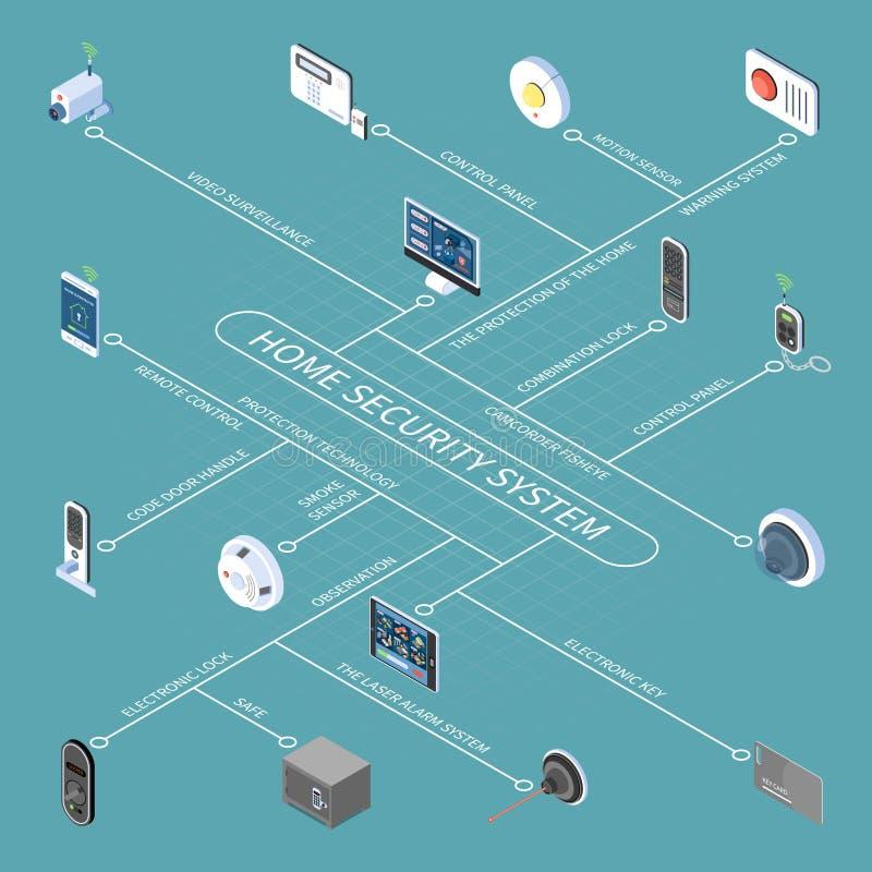 Het Isometrische Stroomschema van het huisveiligheidssysteem vector illustratie