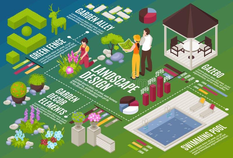 Het Isometrische Stroomschema van het landschapsontwerp royalty-vrije illustratie