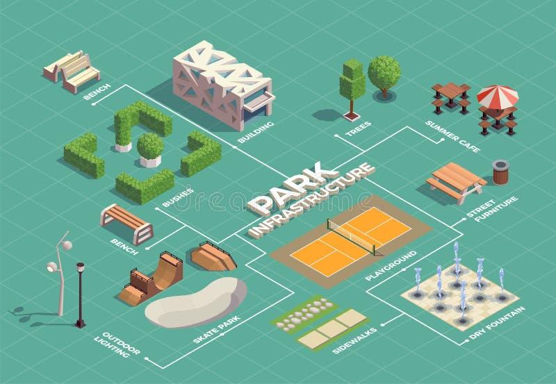 Het Isometrische Stroomschema van het stadspark vector illustratie