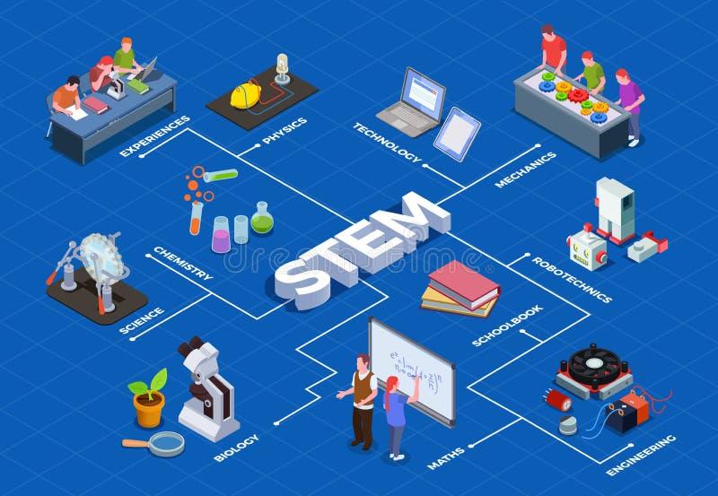 Het isometrische Stroomschema van het STAMonderwijs royalty-vrije illustratie