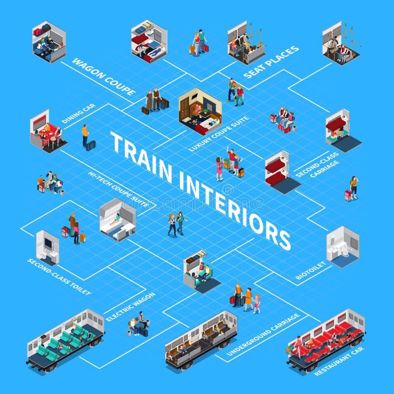 Het Isometrische Stroomschema van het treinbinnenland stock illustratie