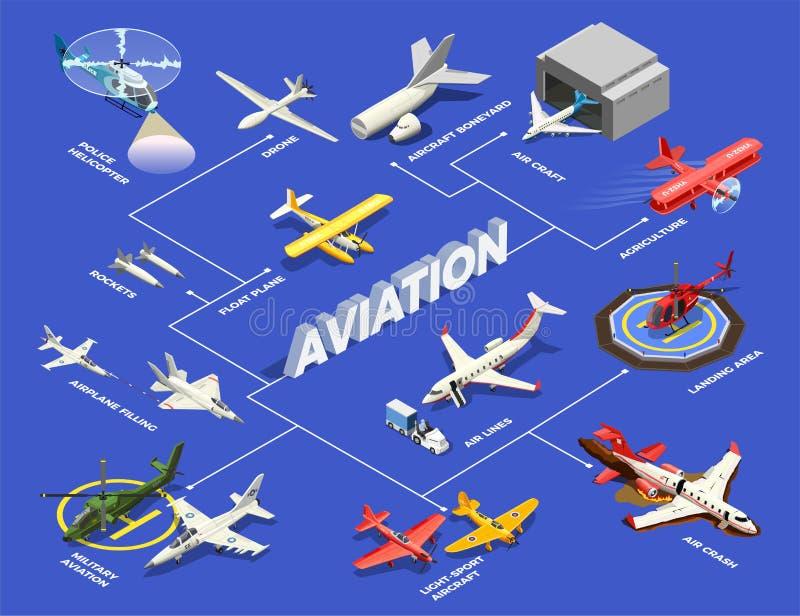 Het isometrische Stroomschema van Vliegtuigenhelikopters stock illustratie