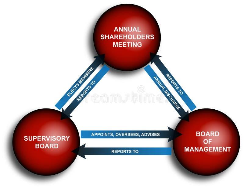 Het jaarlijkse Diagram Bedrijfs van het Rapport vector illustratie