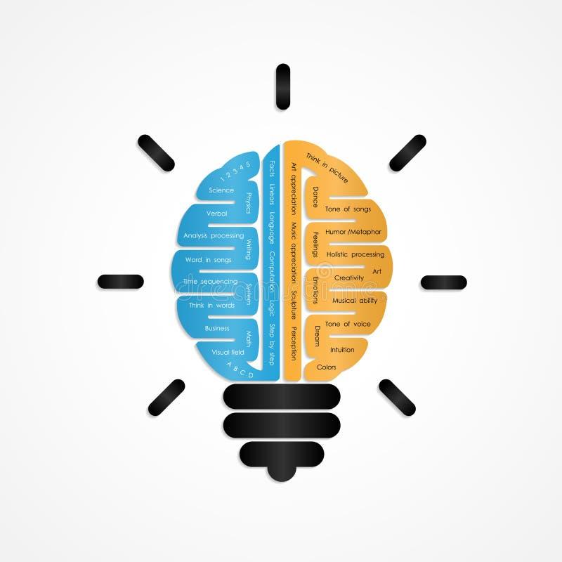 Het juiste en linker vectorontwerp van het hersenenembleem Creatieve hersenen royalty-vrije illustratie