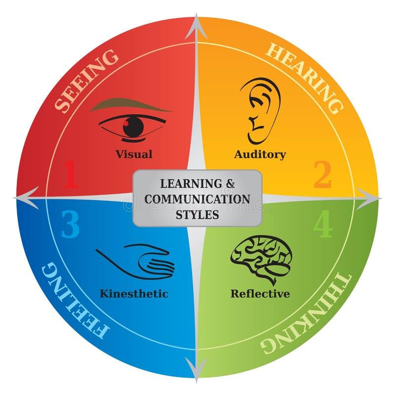 4 het leren Communicatie Stijlendiagram - het Leven het Trainen - NLP vector illustratie