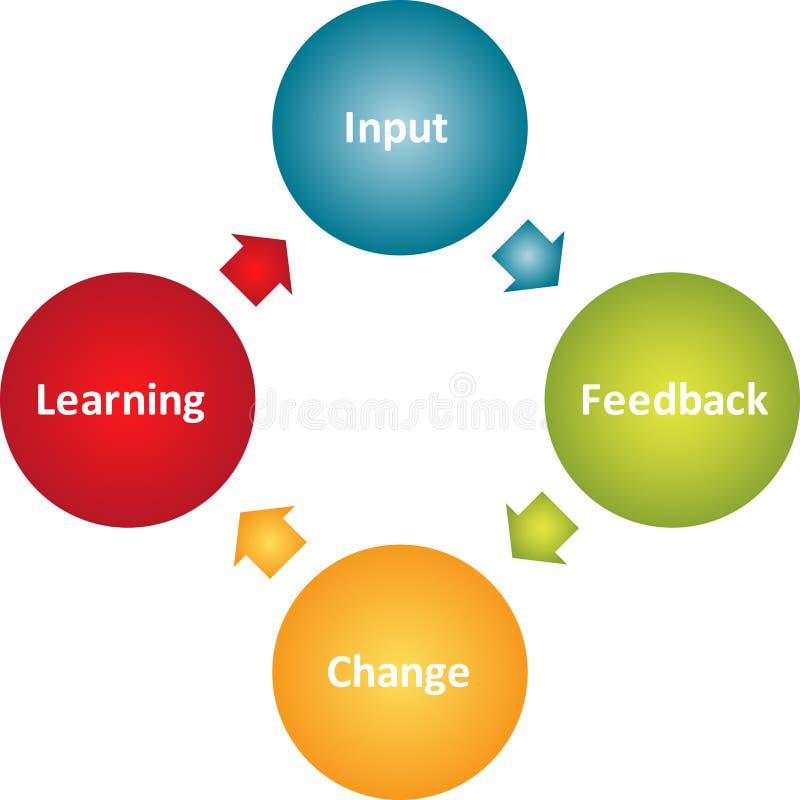 Het leren verbetering bedrijfsdiagram vector illustratie
