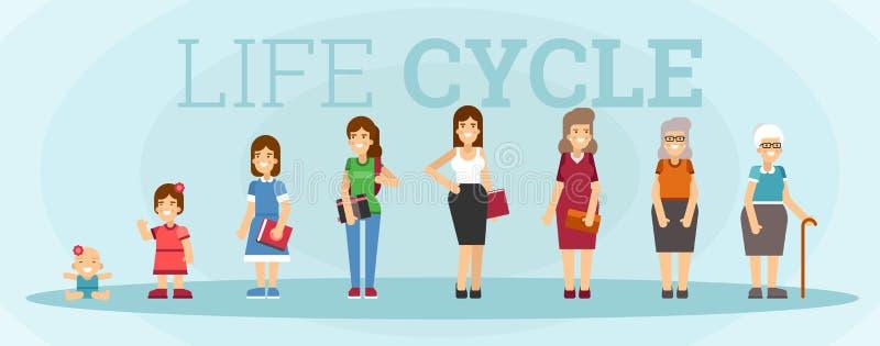 Het levenscyclus van het vrouwenkarakter royalty-vrije illustratie