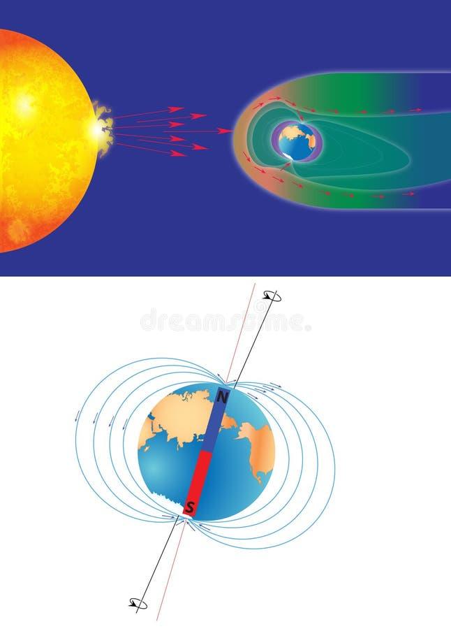 Het magnetisch veld van de aarde royalty-vrije illustratie