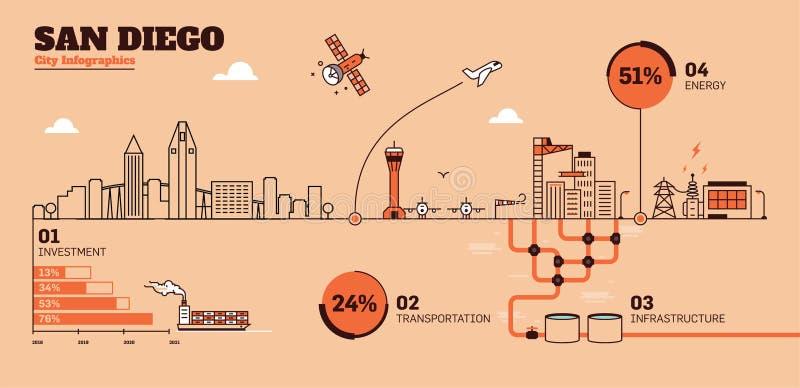 Het Malplaatje van San Diego City Flat Design Infrastructure Infographic vector illustratie