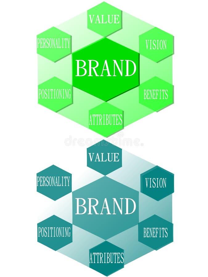 Het merk is veel meer dan een embleem stock illustratie