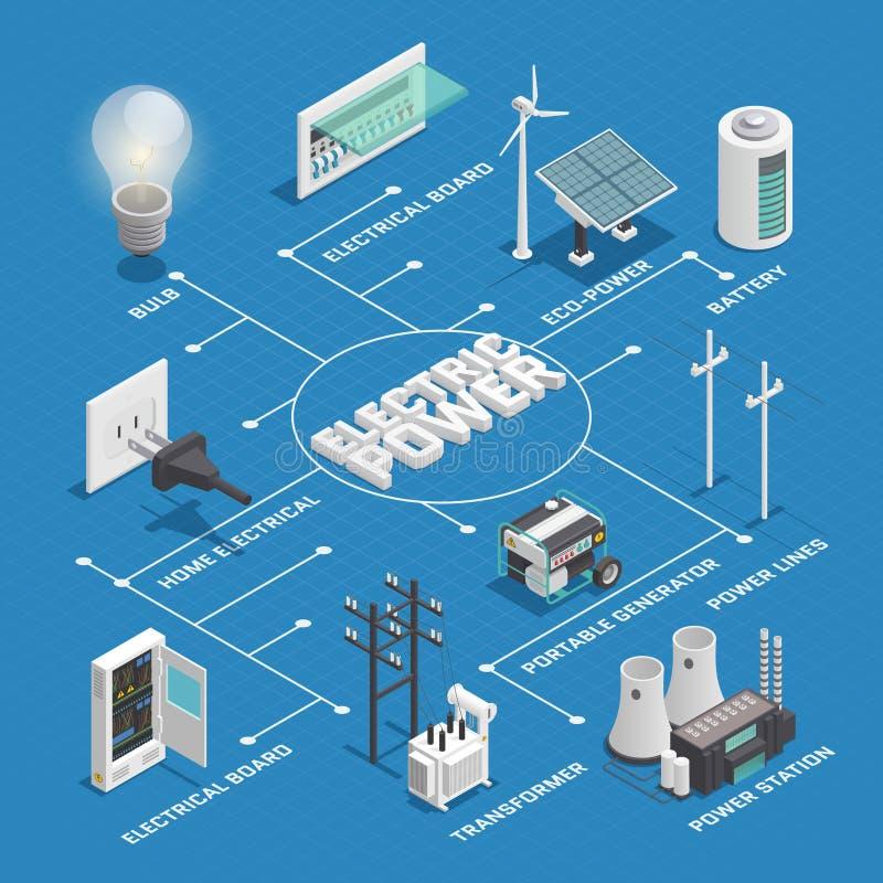 Het Netwerk Isometrisch Stroomschema van de elektriciteitsmacht vector illustratie