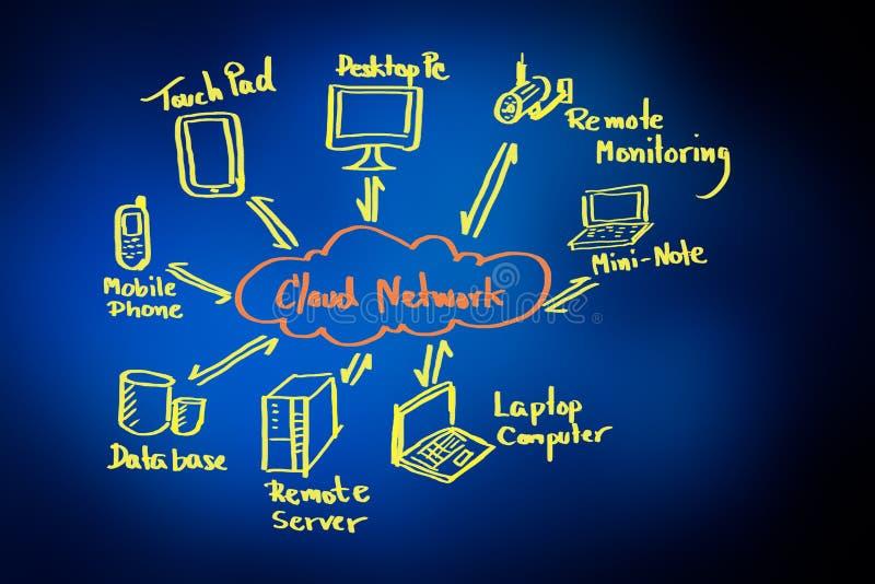 Het netwerkdiagram van de wolk stock foto's