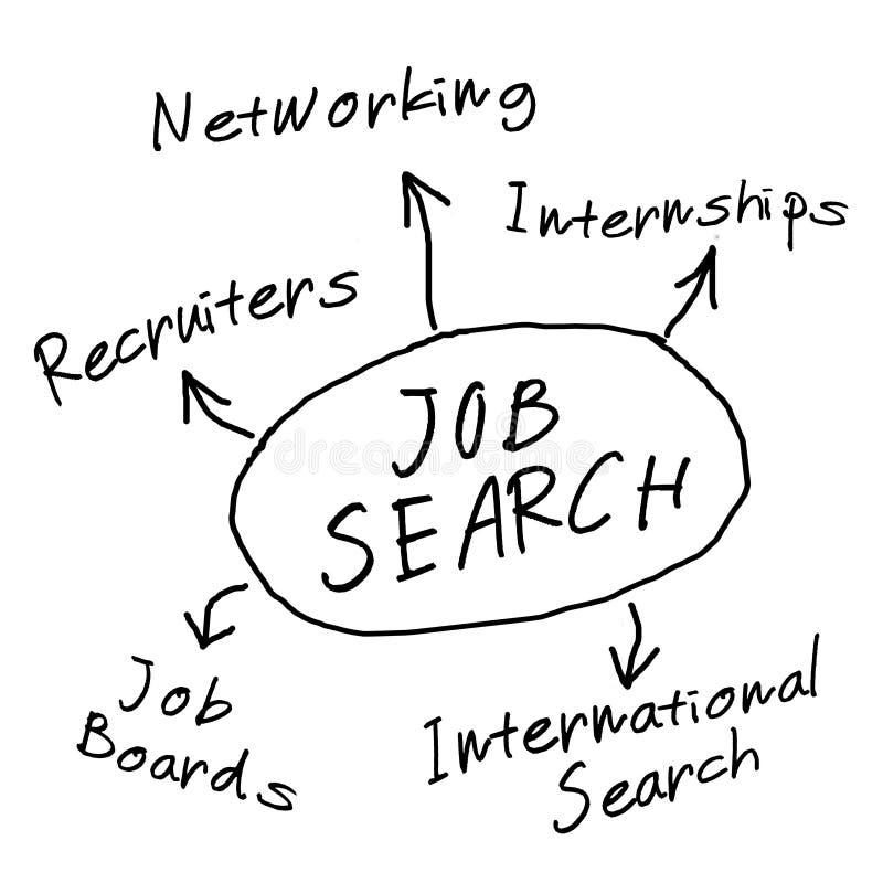 Het onderzoeksdiagram van de baan royalty-vrije illustratie