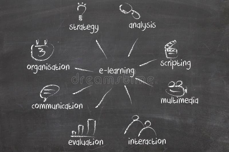 Het online Afstandsonderwijs van het Onderwijs of van