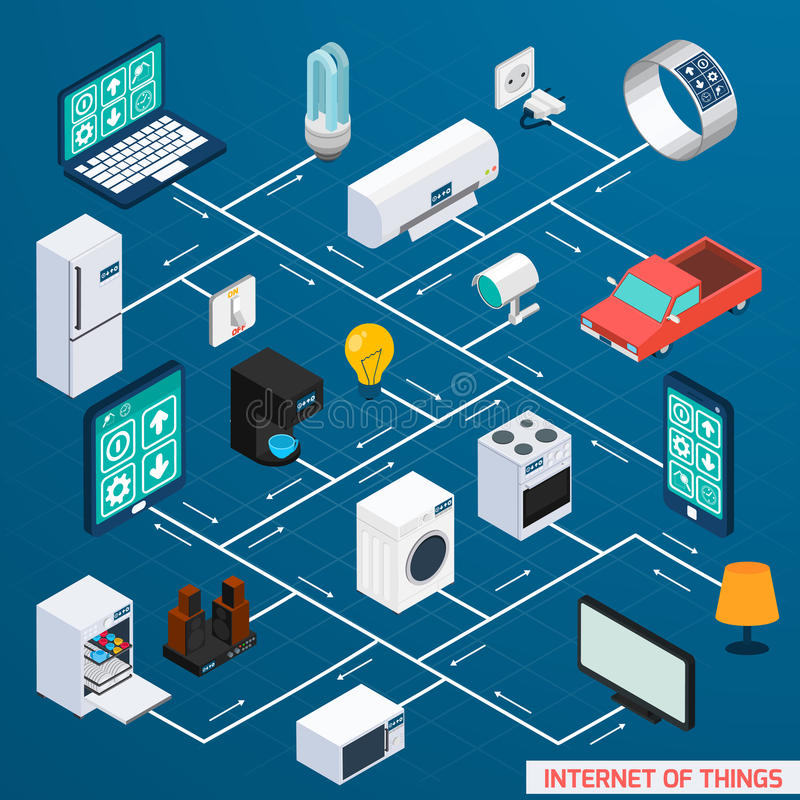 Het ontwerpbanner van het Iot isometrische stroomschema stock illustratie