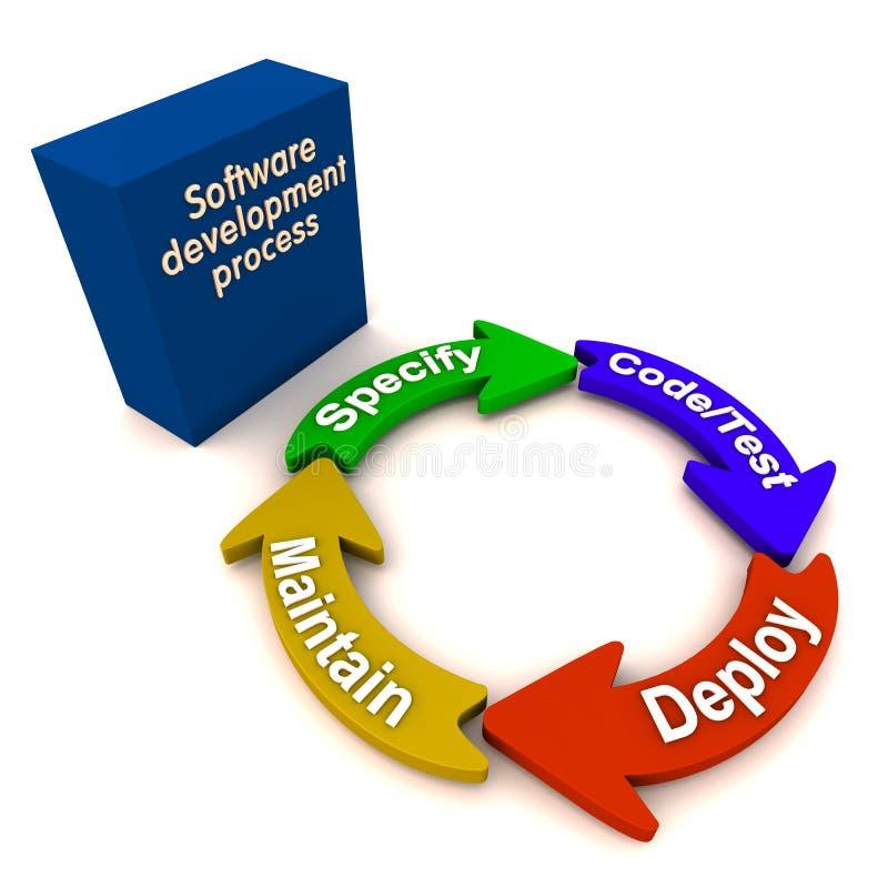 Het ontwikkelingsproces van de software royalty-vrije illustratie