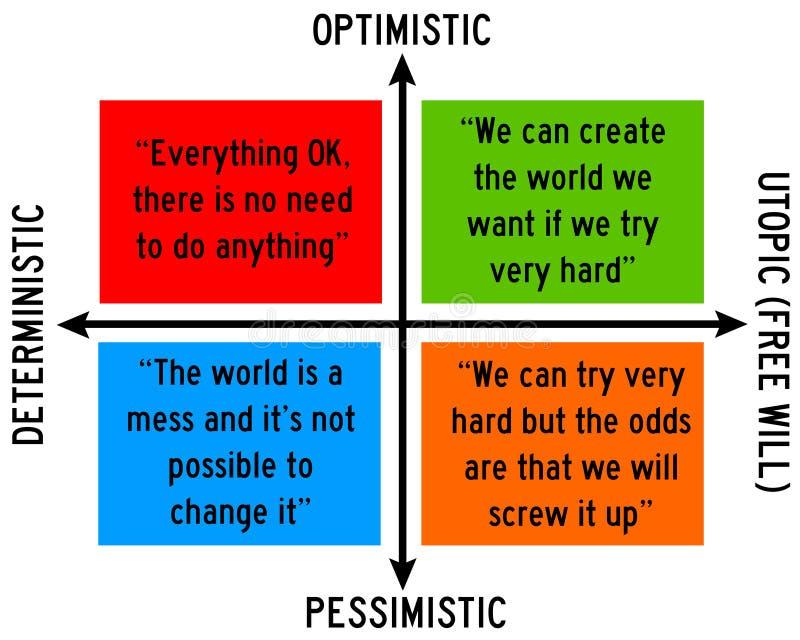 Het optimisme en vrij zal stock illustratie
