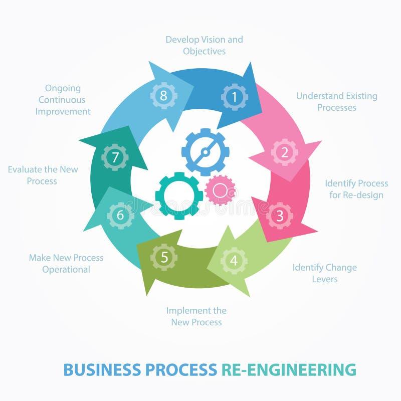 Het overzichtsbpr van het bedrijfsproces reengineering herontwerp stap stock illustratie