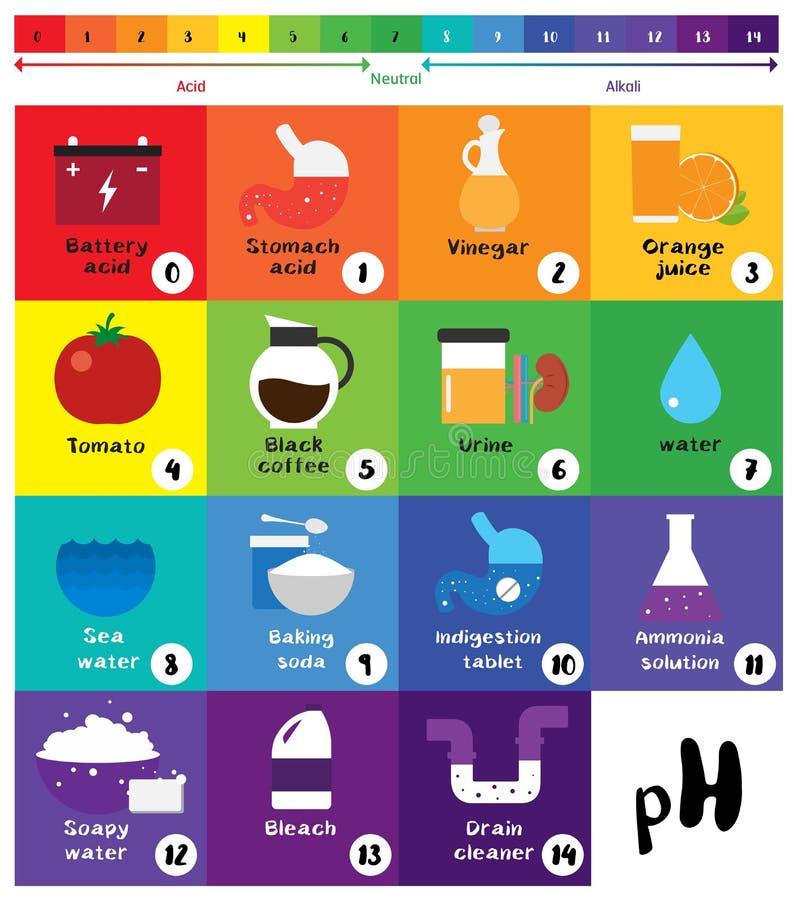Het pH pH van de schaal Universele Indicator diagram van de Kleurengrafiek royalty-vrije illustratie