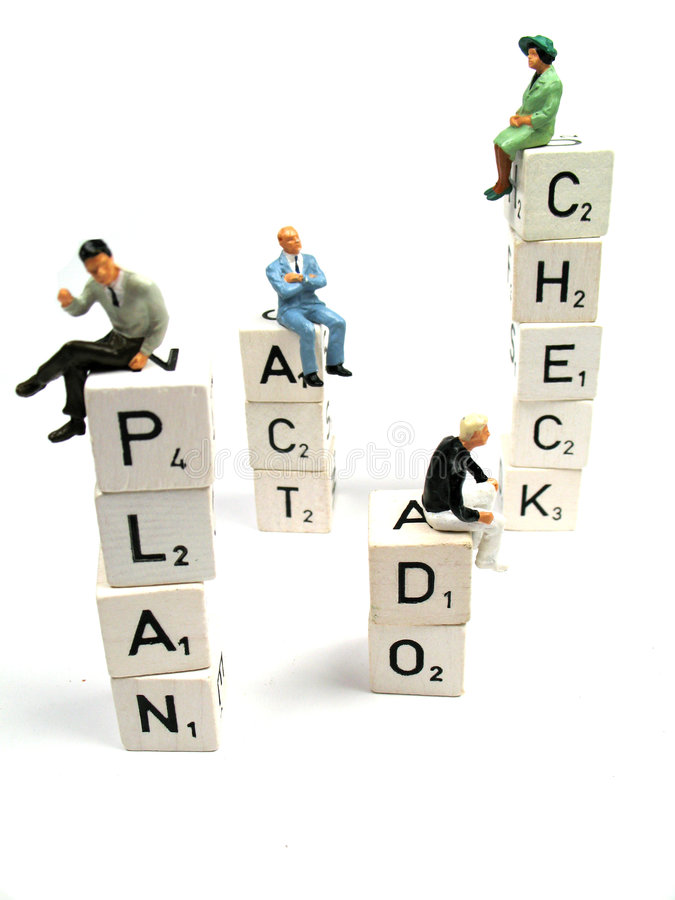 Het plan, controleert, handelen